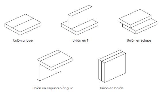Las uniones en soldadura: Tipos y características (1/4) - GRUPMAV SCP