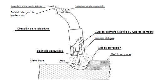 Esquema proceso MIG