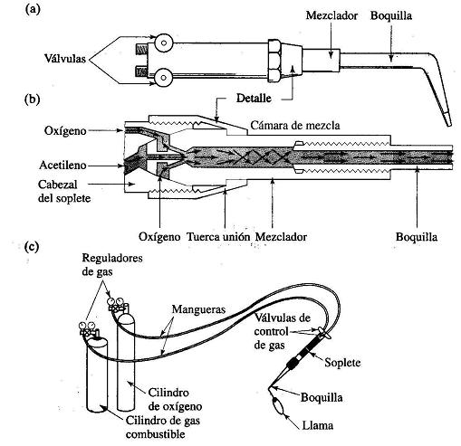 Proceso oxiacetilenica2